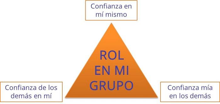 Triangulo confianza